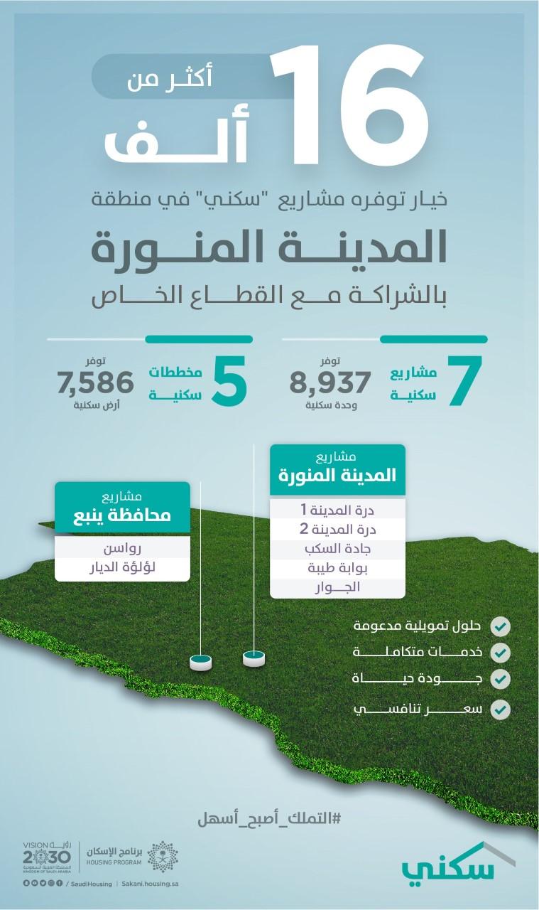 """""""سكني"""": أكثر من 16 ألف خياراً سكنياً في منطقة المدينة المنورة .. تنوعت بين الأراضي والوحدات السكنية تحت الإنشاء"""