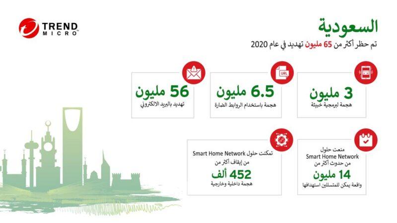 الحلول الأمنية المبتكرة لتريند مايكرو توقِفْ أكثر من 65 مليون تهديد العام الماضي في المملكة العربية السعودية