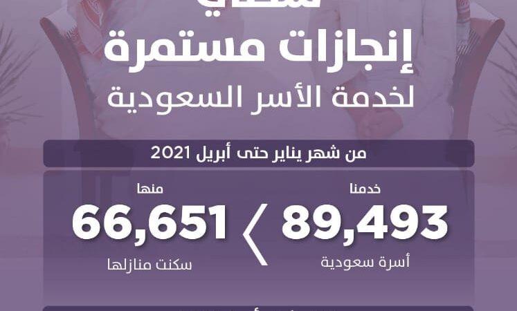 """90 ألف أسرة تستفيد من حلول """"سكني"""" منذ مطلع العام حتى إبريل الماضي .. بينها 66 ألفاً أسرة سكنت منازلها"""