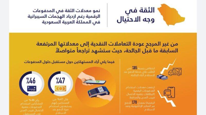 75 في المئة من المستهلكين يثقون بالمدفوعات الرقمية عند التسوق في المتاجر التقليدية وعبر الإنترنت